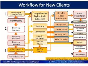 Outline of workflow for bringing a new social media client into the system.