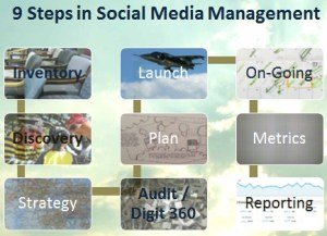 Nine steps to developing a social media marketing and management program.