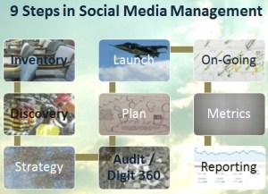Nine steps to developing a social media marketing and management program.