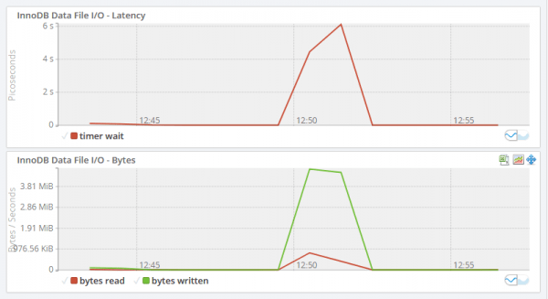 The MEM InnoDB File I/O Graphs showing a peak in latency and bytes at 12:51.