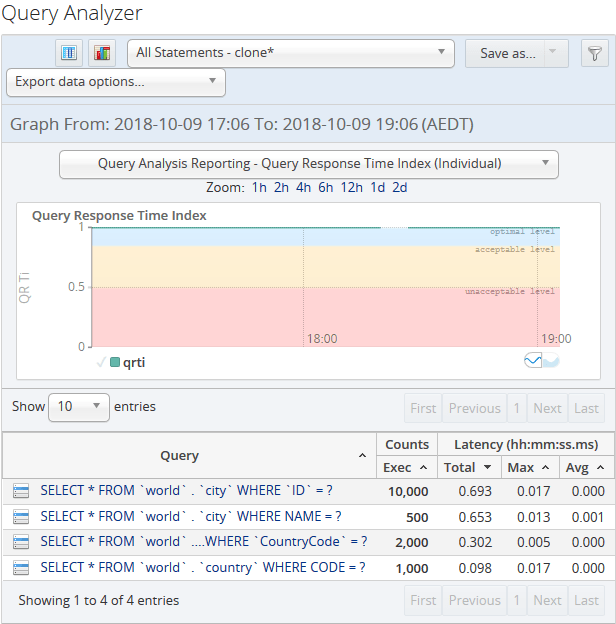 The MySQL Enterprise Monitor Query Analyzer