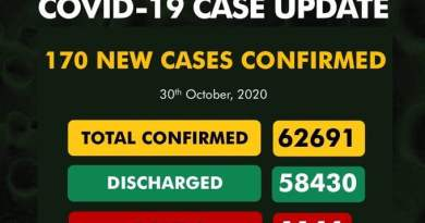NCDC Confirms 170 New COVID-19 Cases In Nigeria