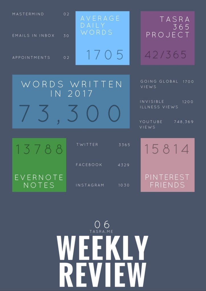 weekly review infograph