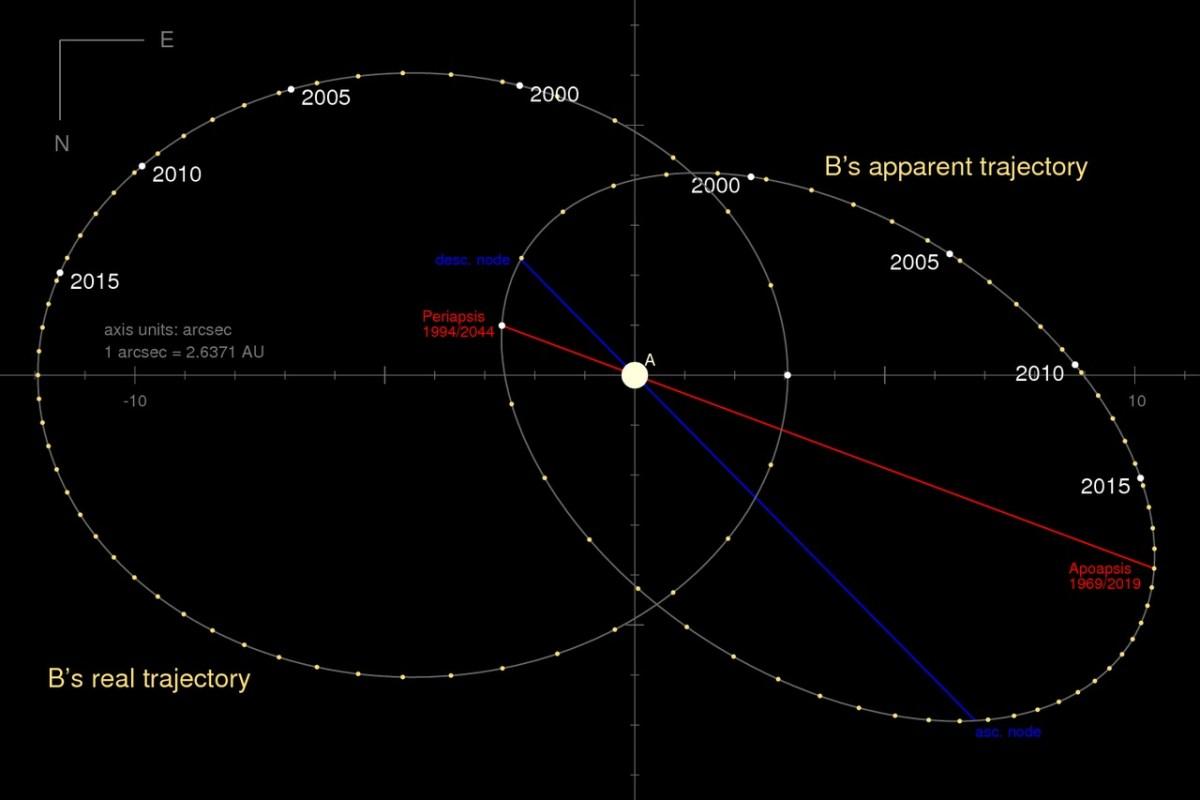 Η τροχιά του Σείρου Β γύρω από το Α όπως φαίνεται από τη Γη (κεκλιμένη έλλειψη). Η ευρεία οριζόντια έλλειψη δείχνει το πραγματικό σχήμα της τροχιάς (με αυθαίρετο προσανατολισμό) όπως θα εμφανιζόταν αν το είδαμε ευθεία.