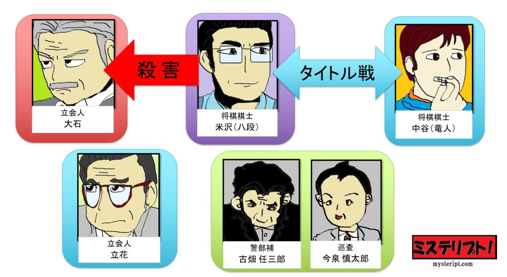 古畑任三郎 5話『汚れた王将』人物相関図