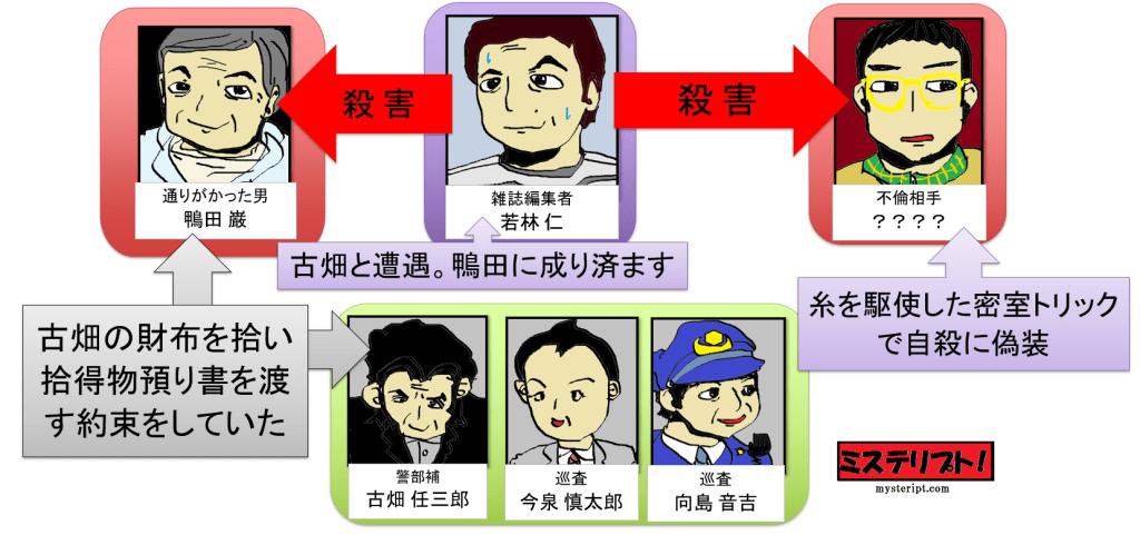 古畑任三郎 間違われた男 人物相関図