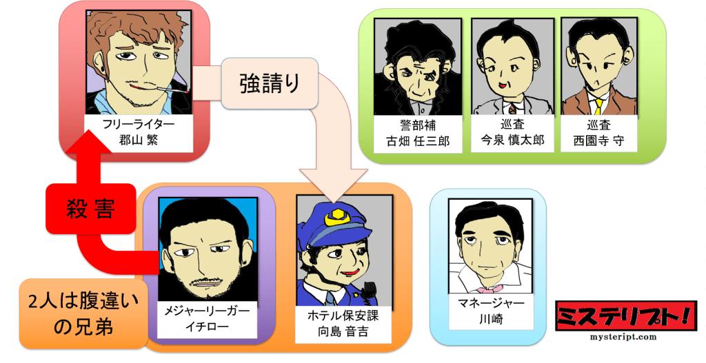 古畑任三郎 40話「フェアな殺人者」人物相関図