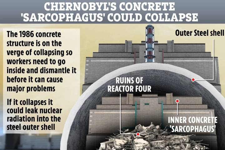 The Chernobyl nuclear sarcophagus is on the verge of