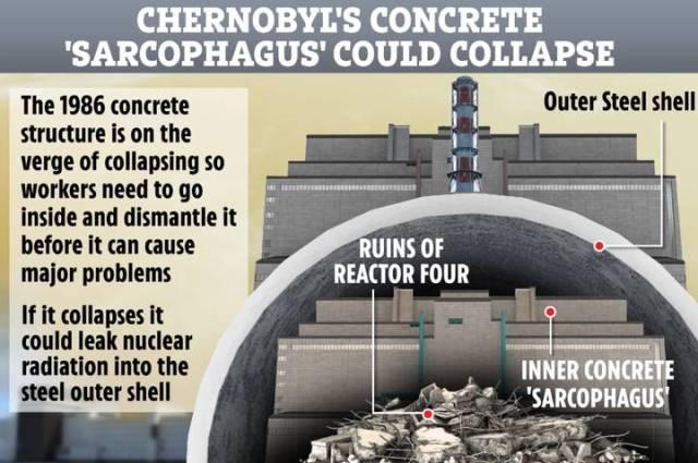 Chernobyl nuclear sarcophagus