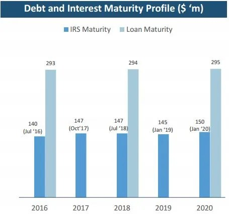 OUE Hospitality Trust 4Q2015 Debt