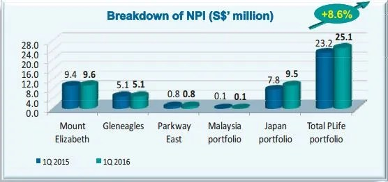 Parkway Life REIT 1Q2016 NPI