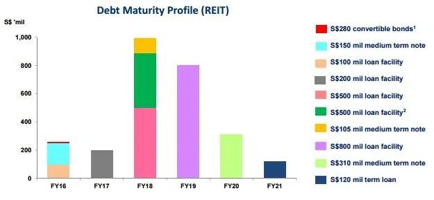 Suntec REIT 1Q 2016 Debt Maturity Profile