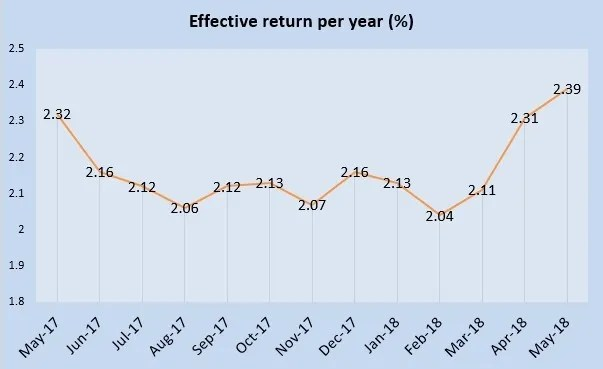 May 2018 Singapore Savings Bonds is 2.39%