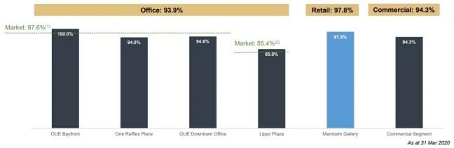 OUE Commercial REIT Occupancy 1Q2020