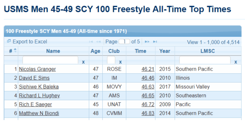 Race Pace Training for the 100 Freestyle - MySwimPro