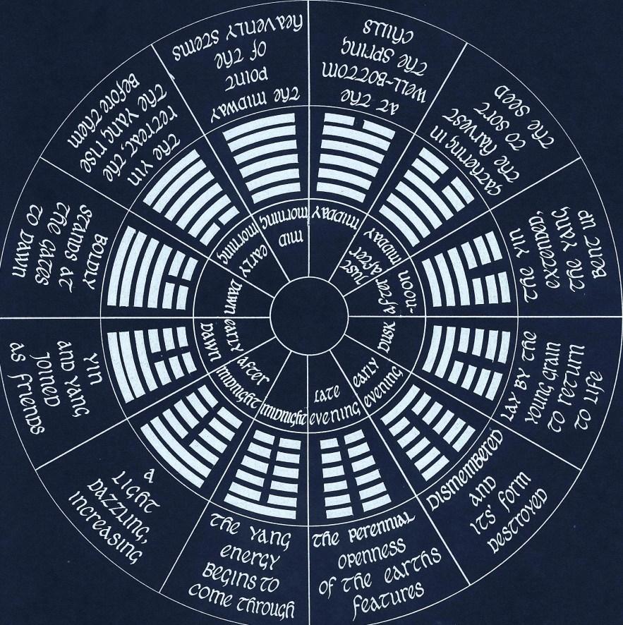 Wheel For Web