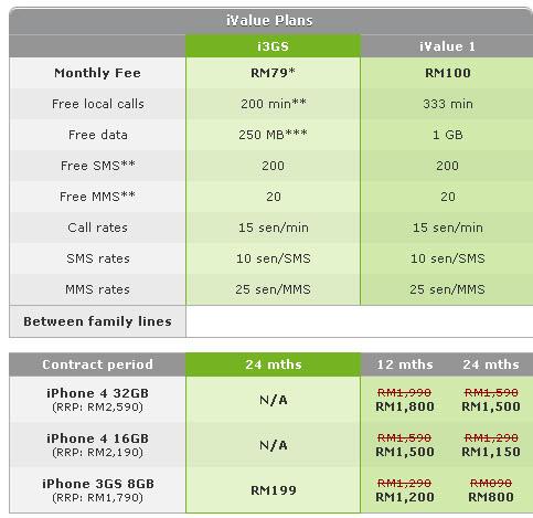 Maxis Offers Apple iPhone 3GS 8GB at RM199 When You