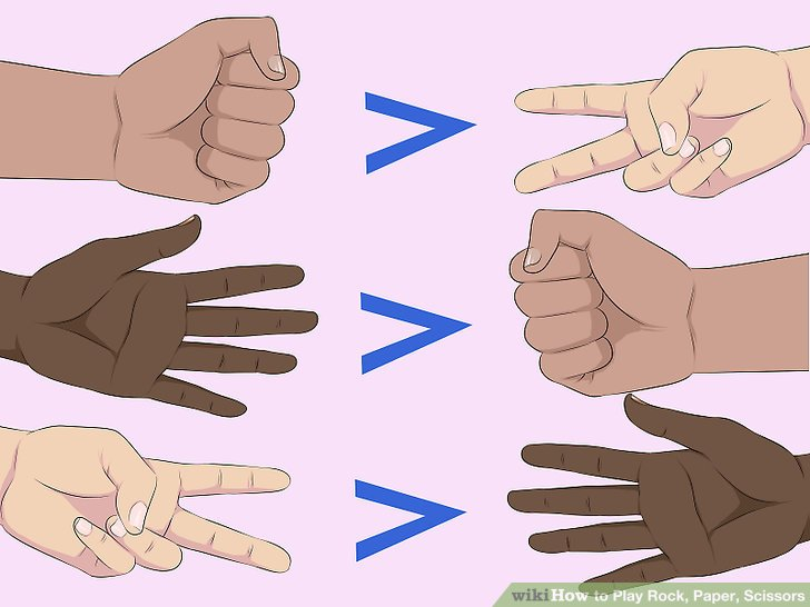 Do you remember the rules of rock, paper, scissors?