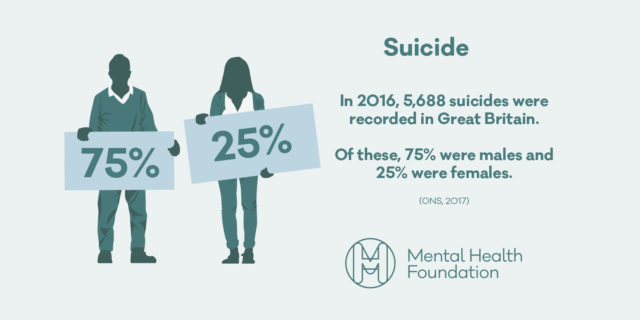 Suicide is the biggest killer of men under the age of 45. © The Mental Health Foundation