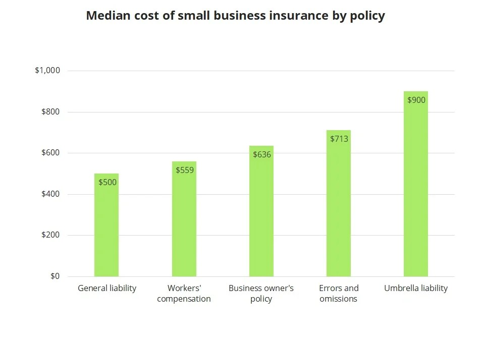 Diagram showing the cost of insurance coverage for small businesses by policy