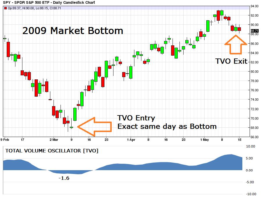 2009 Market Bottom