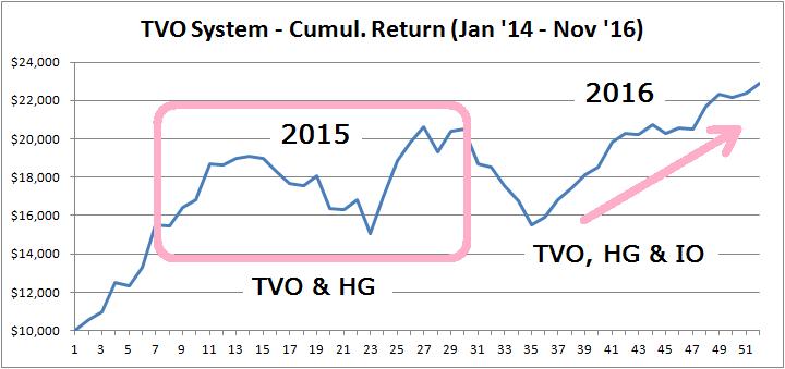 tvo-system-cumul-return-io
