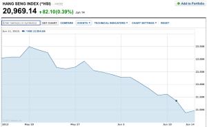 Chart courtesy of Yahoo™ Finance