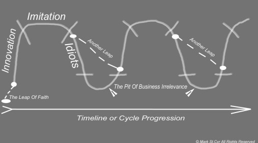 Progression of Business Cycles_edited-2