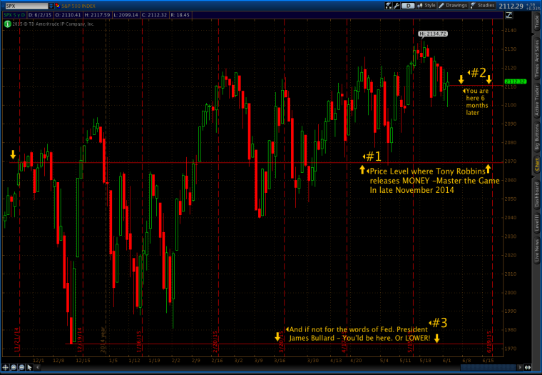 The S&P from Nov.'14 - thru to today.