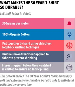 The 30 Year T-Shirt fabric-in-detail