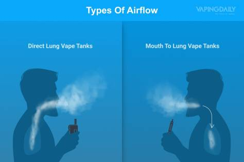 types-of-airflow