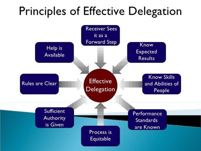 delegation-2