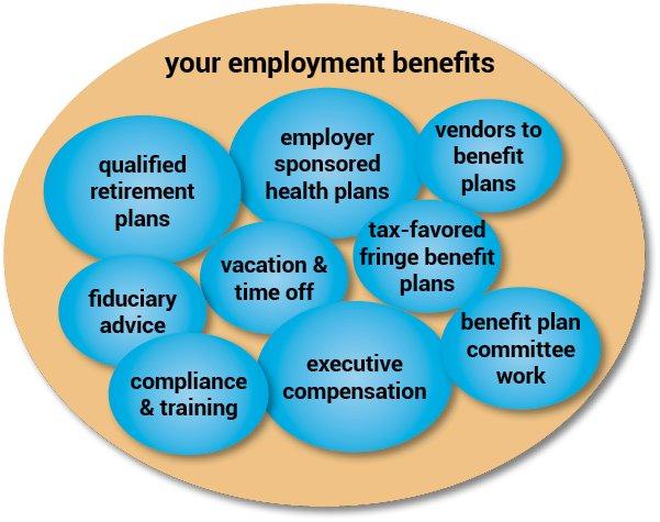 Employment Fringe Benefits