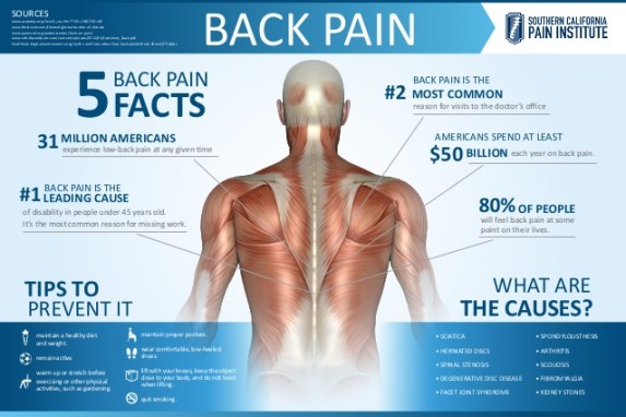 Back Pain Treatment—Get A Glance Over Its Symptoms, Diagnosis & Treatment