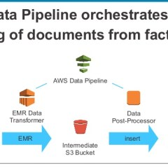 What You Need to Know About the Data Pipeline