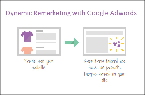 Dynamic Display Remarketing