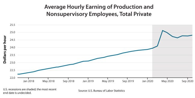 economic trends 2021 hourly earnings