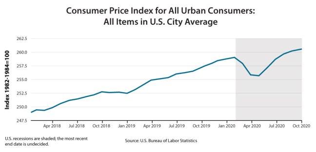 economic trends 2021 consumer price index
