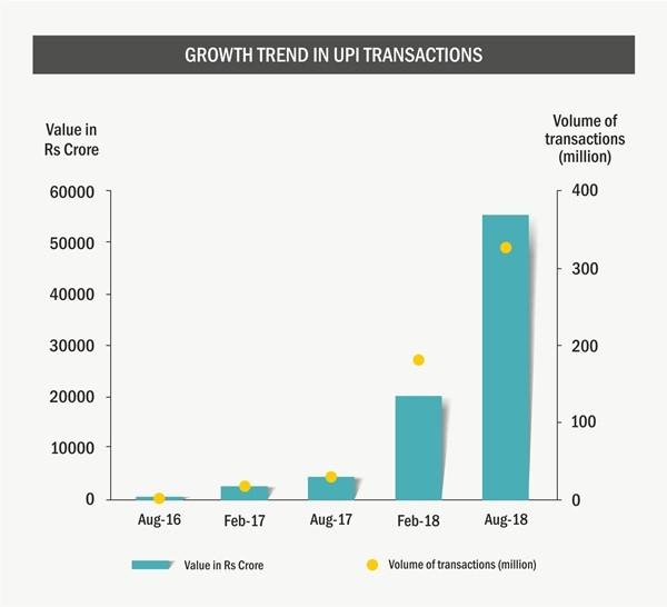 22.2_Growth-in-UPI-transactions.jpg?resize=600%2C546&ssl=1