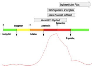 Maps Actions to the pandemic curve