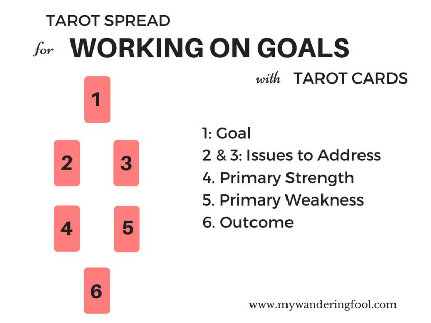 Tarot Spread for Working on Goals with Tarot Cards