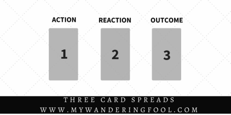 Three Card Spread ACTION   |  REACTION    |    OUTCOME