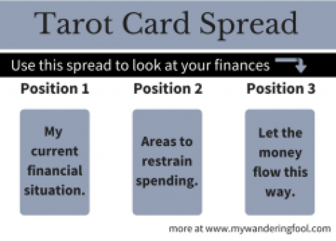 Tarot Card Spreads Career Finances 3