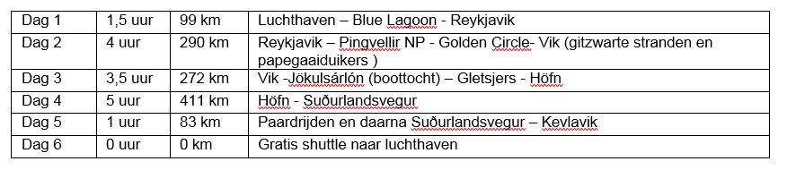 Reistabel IJsland