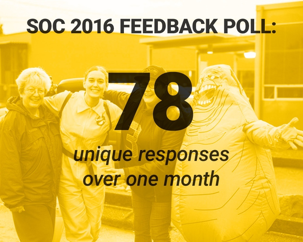 SOC 2016 Feedback Poll: 78 unique responses over one month