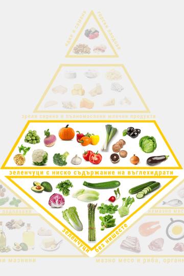 Зеленчуци при кето хранене