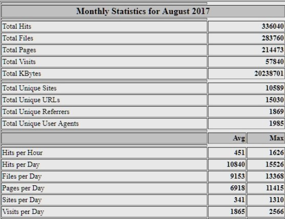 MyWinePal site stats August 2017