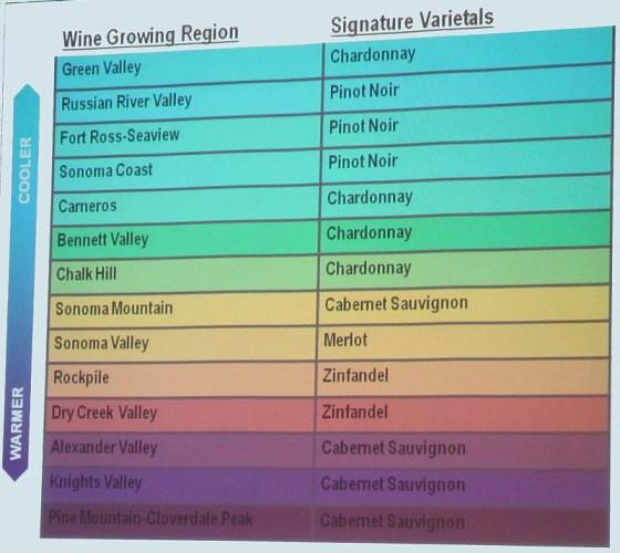 Signature Varietals in Sonoma's Wine Growing Regions