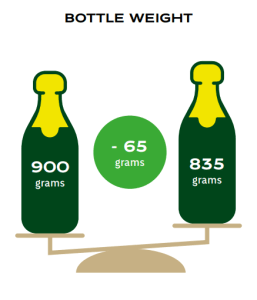 Champagne bottle weight reduction (Image courtesy Comite Champagne)