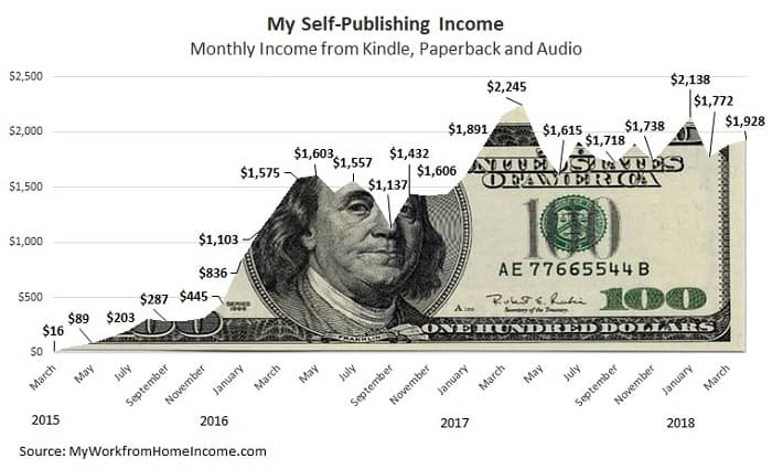 quanto fanno gli autori autopubblicati al mese